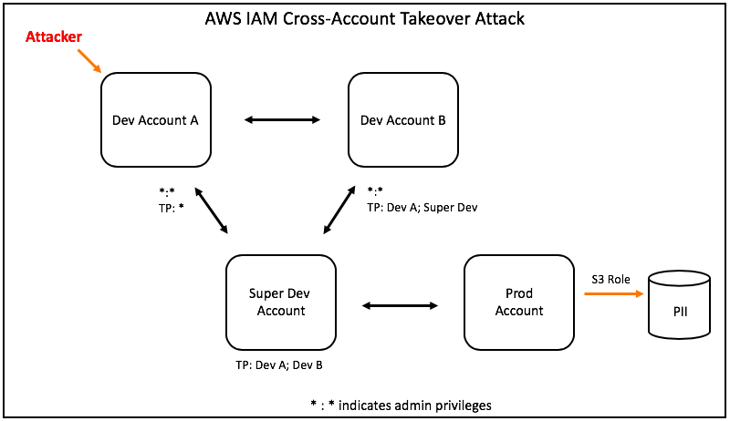 Cross-Accout-Attack-Diagram