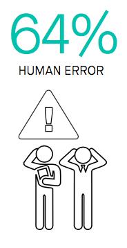 Human-Factor