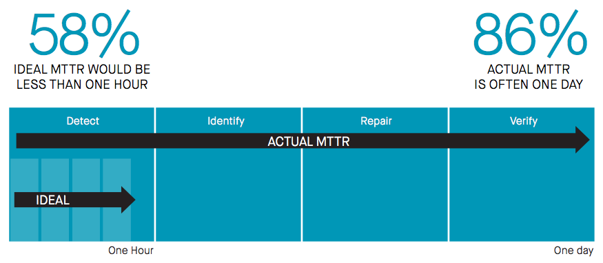 Misconfig Survey Blog 2 - Actual vs Ideal MTTR