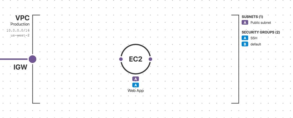 VPC-SG-EC2-viz