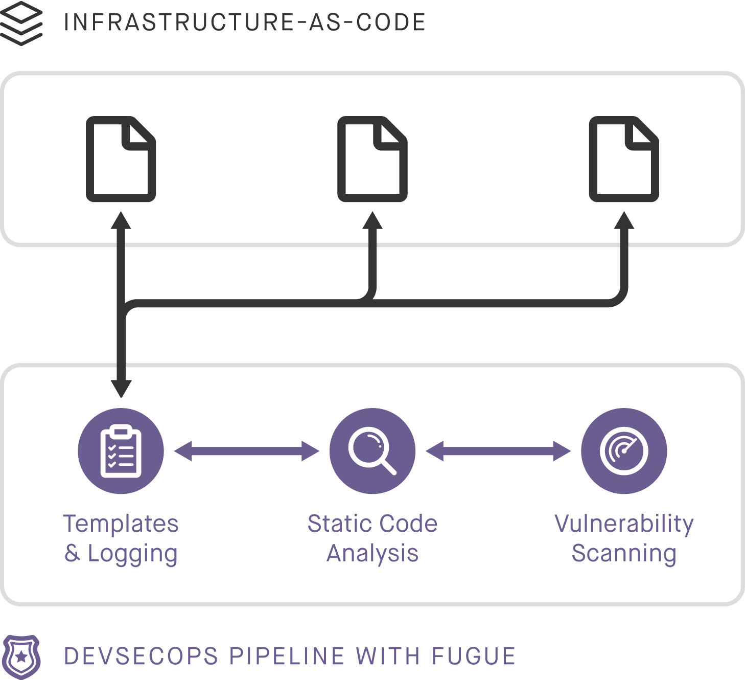 DevSecOps Pipeline with Fugue