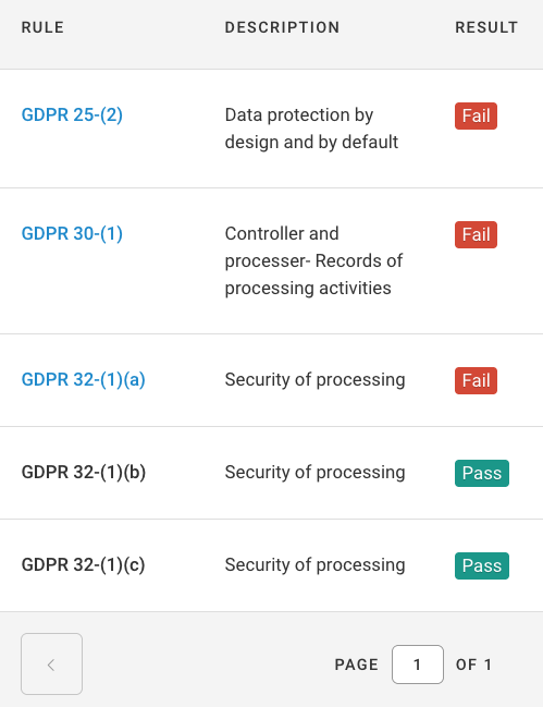 gdpr-list-rules