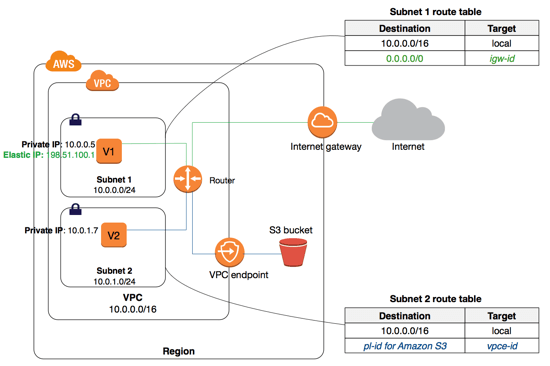 vpc-gateway-endpoint-s3-diagram