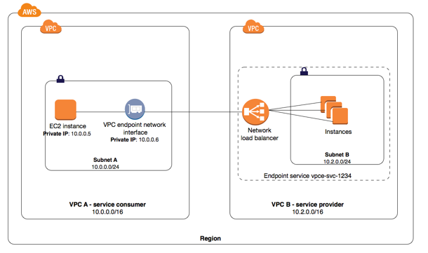 vpc-interface-endpoint-service
