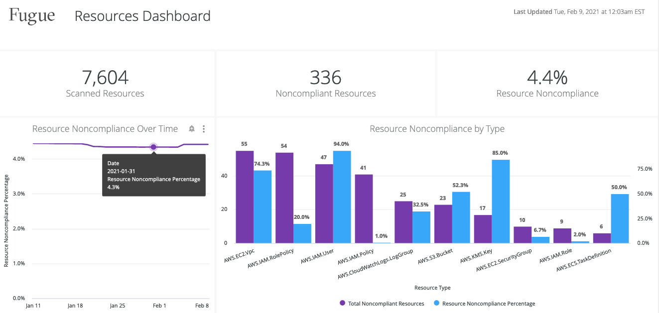 Compliance Reports - Resources Dashboard
