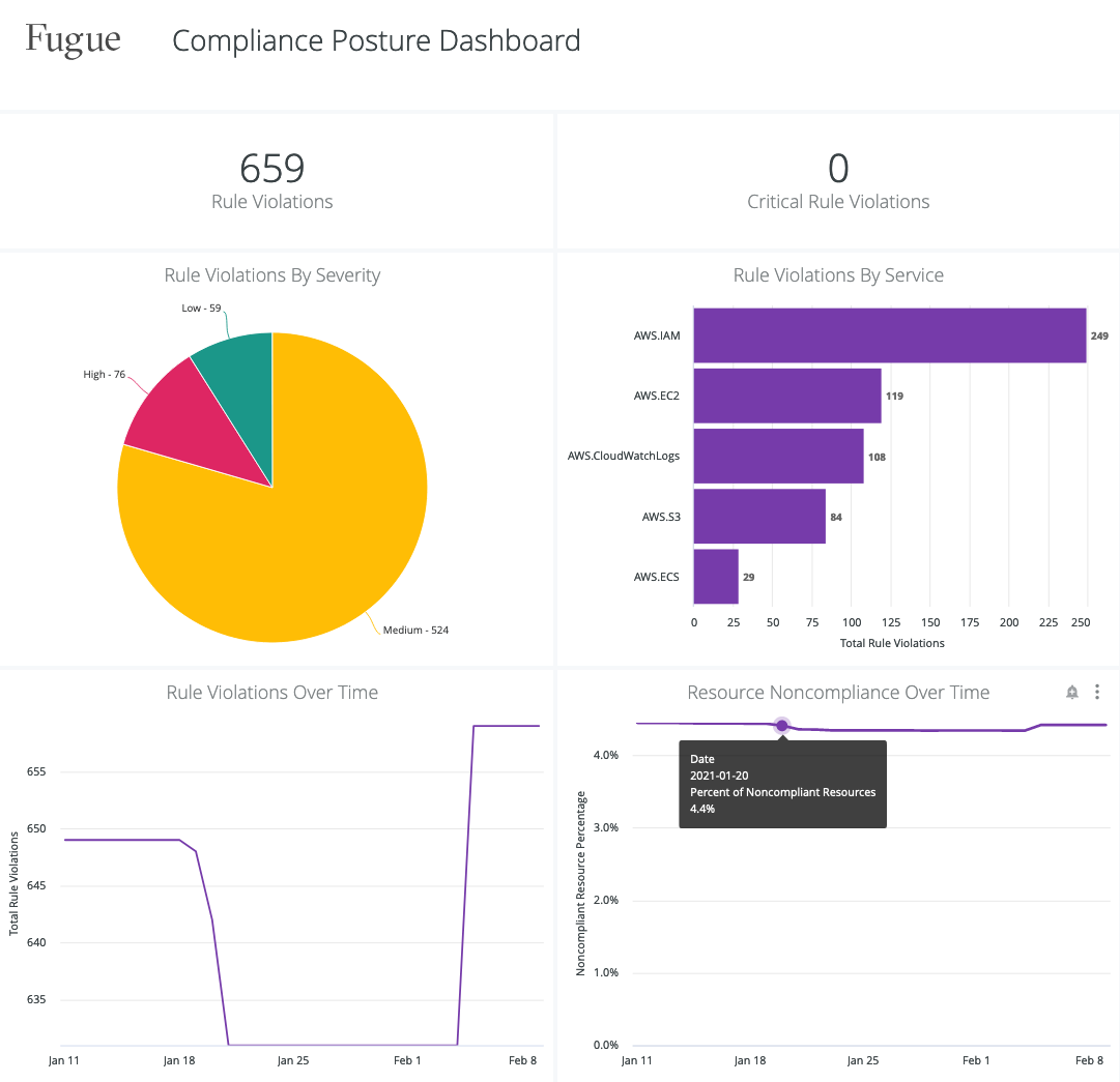 Unified Compliance Dashboard - Compliance Posture