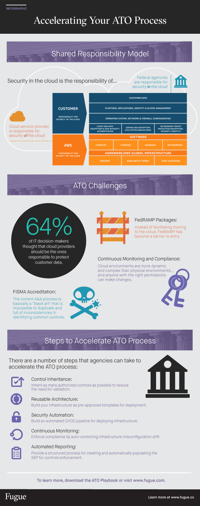 Accelerating ATO Process Infographic