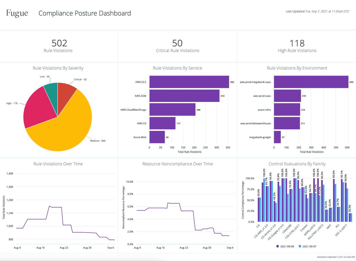 Enterprise Reporting_3 Compliance PostureDashboard