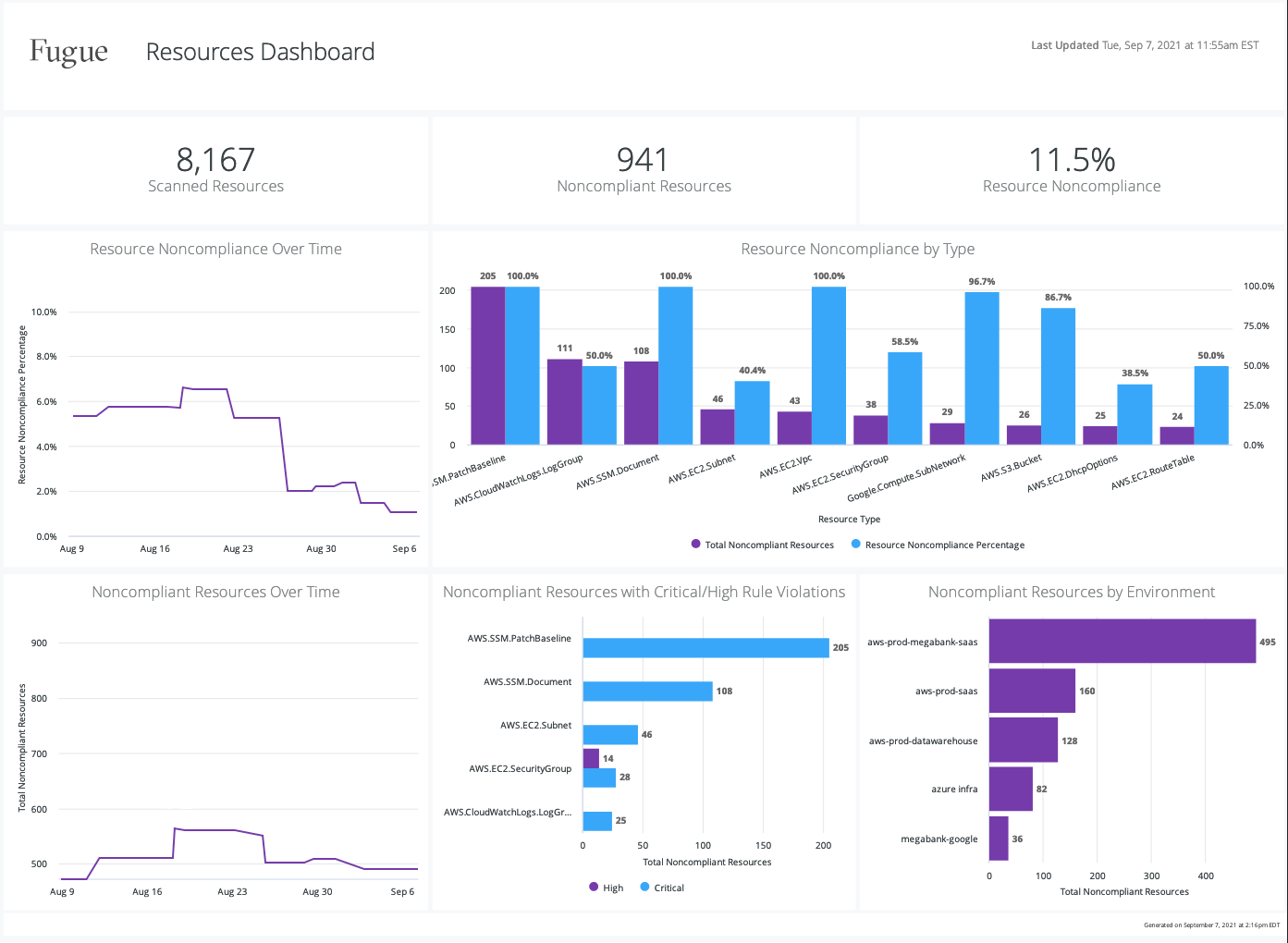 Enterprise Reporting_4 Resources Dashboard