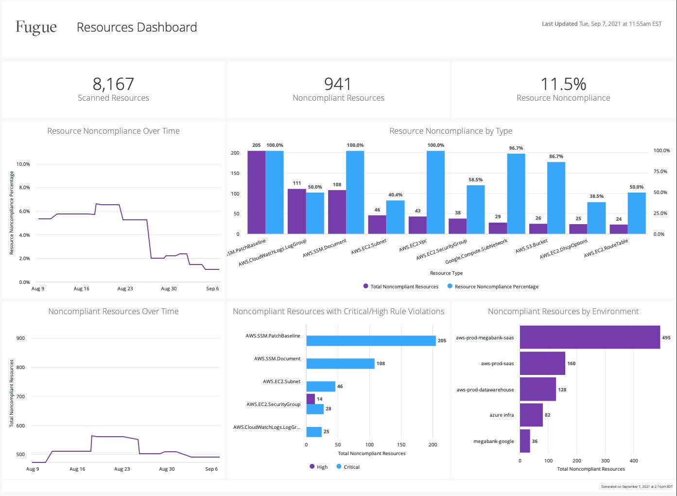 Feature Module 7 - Reporting Dashboard