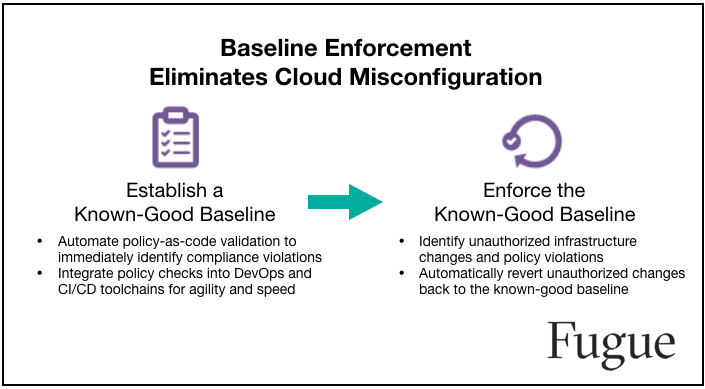 New Fugue Compliance Suite Helps Enterprises Enforce Cloud Security and Policy to Prevent Breaches
