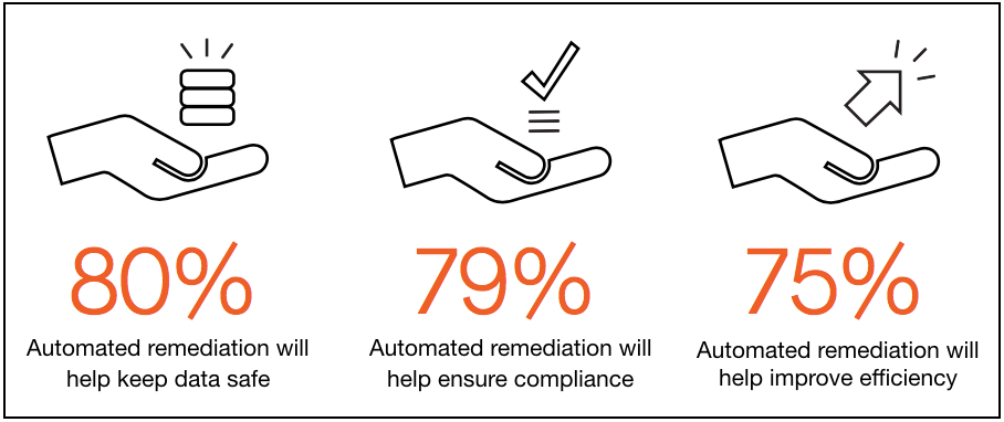 Automated_Remediation_Can_Help_With_Diagram.png