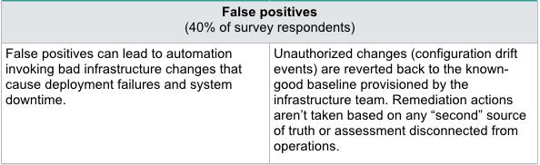 Baseline_Issues_Chart_False_Positives.png