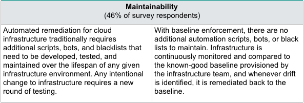 Baseline_Issues_Chart_Maintainability.png