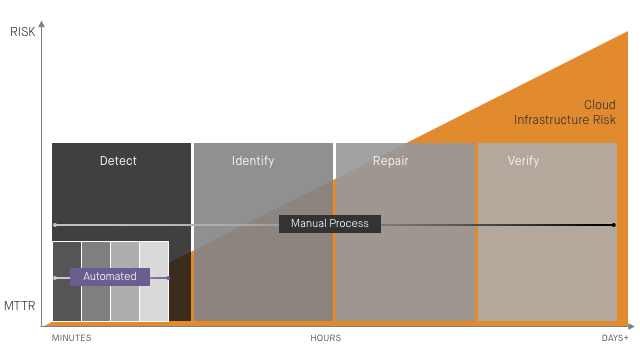MTTR_Diagram-Manual_vs_Automated_FINAL.png