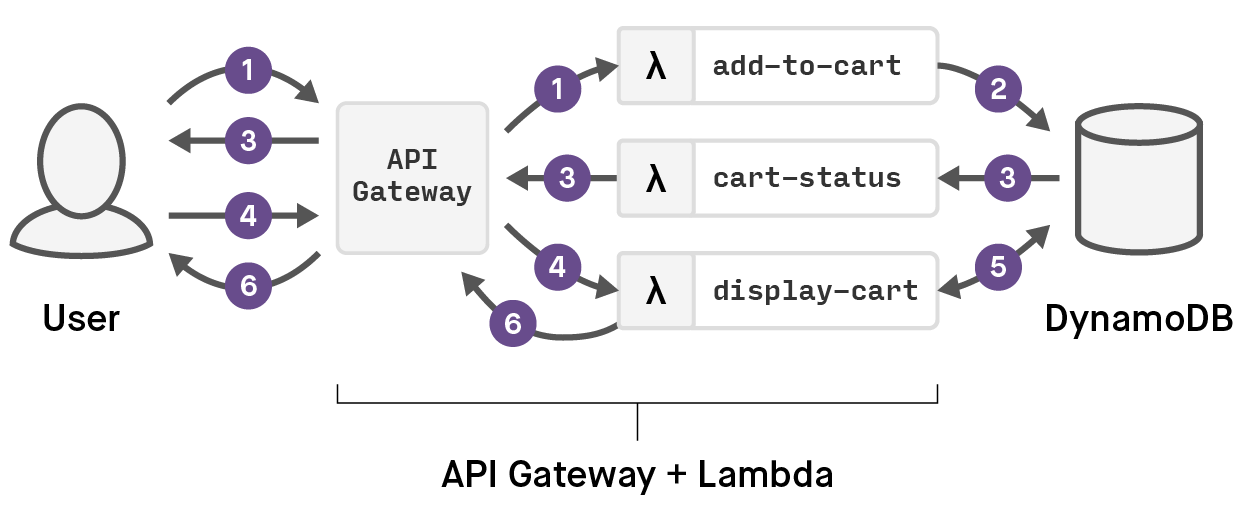 AWS Lambda and the Evolution of the Cloud
