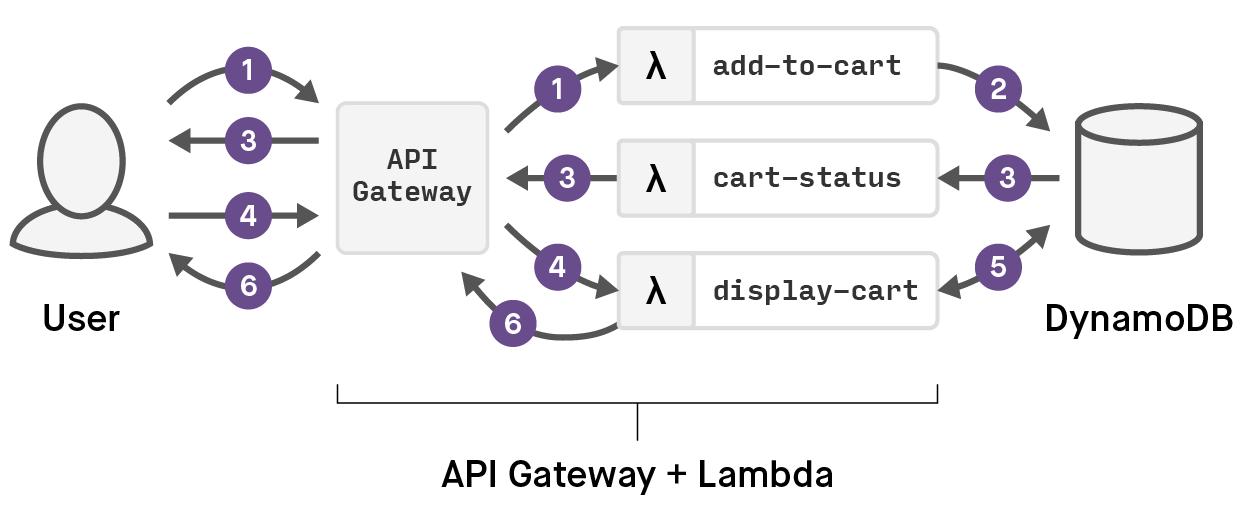 aws-lambda-example-02.png