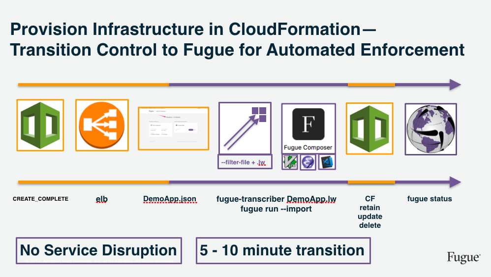 Securing AWS CloudFormation Stacks with Fugue