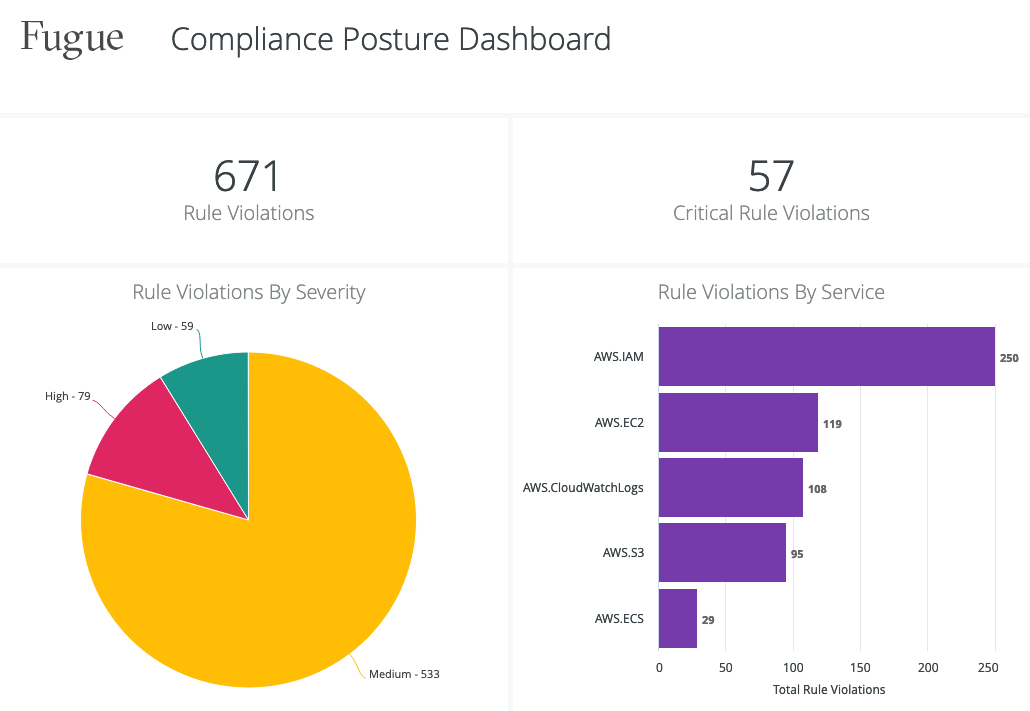 compliance-posture-dashboard-zoom
